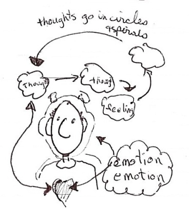 thought and emotion